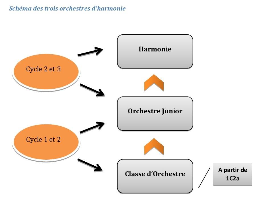 schema orchestres